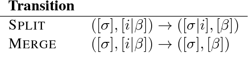 Figure 4 for Natural Language Processing with Small Feed-Forward Networks