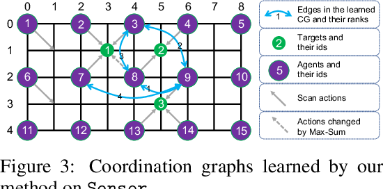 Figure 4 for Context-Aware Sparse Deep Coordination Graphs