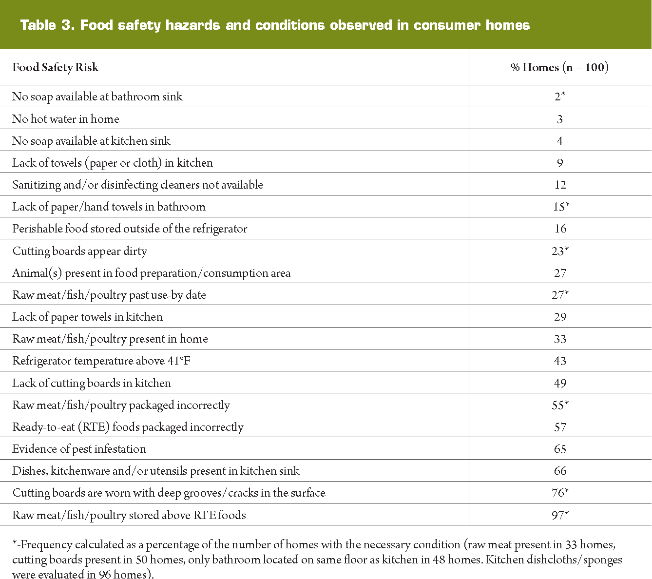 Visual Audit of Food Safety Hazards Present in Homes in an Urban ...