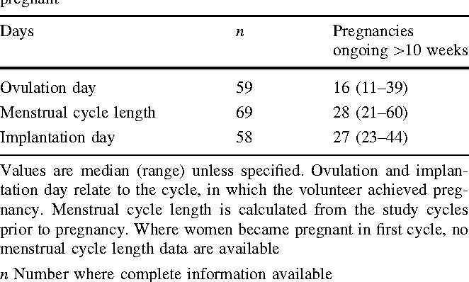 Table 2 from Gestational length assignment based on last menstrual