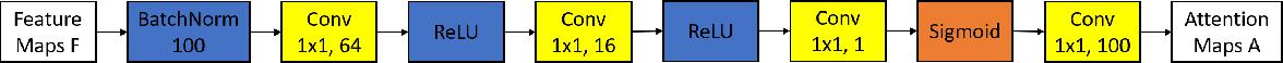 Figure 3 for BiRA-Net: Bilinear Attention Net for Diabetic Retinopathy Grading