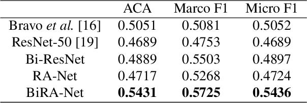 Figure 2 for BiRA-Net: Bilinear Attention Net for Diabetic Retinopathy Grading