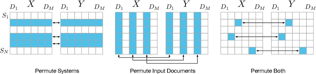 Figure 3 for A Statistical Analysis of Summarization Evaluation Metrics using Resampling Methods