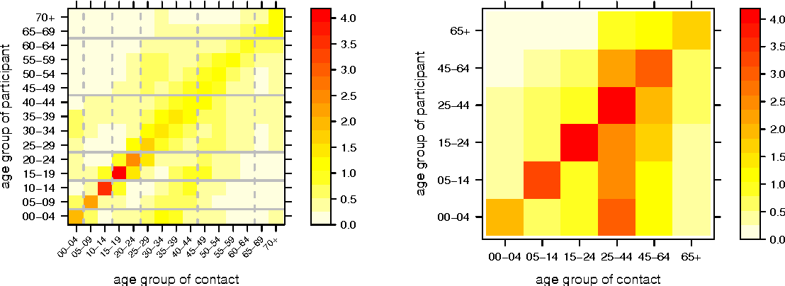Fig. 2: Age-structured contact matrix estimated from the German POLYMOD sample using 5-year intervals (left), and aggregated to the age groups of the surveillance data (right). The entries refer to the mean number of contact persons per participant per day.