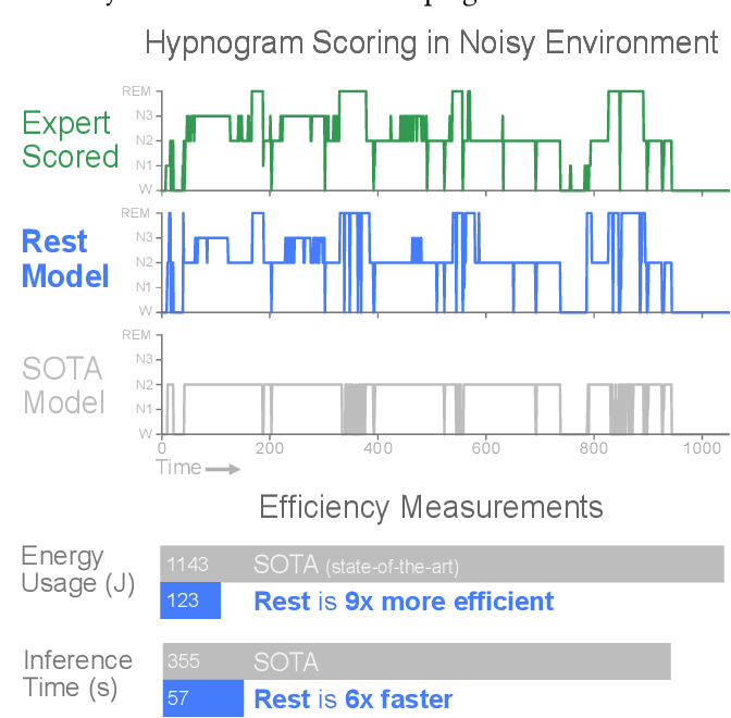 Figure 1 for REST: Robust and Efficient Neural Networks for Sleep Monitoring in the Wild