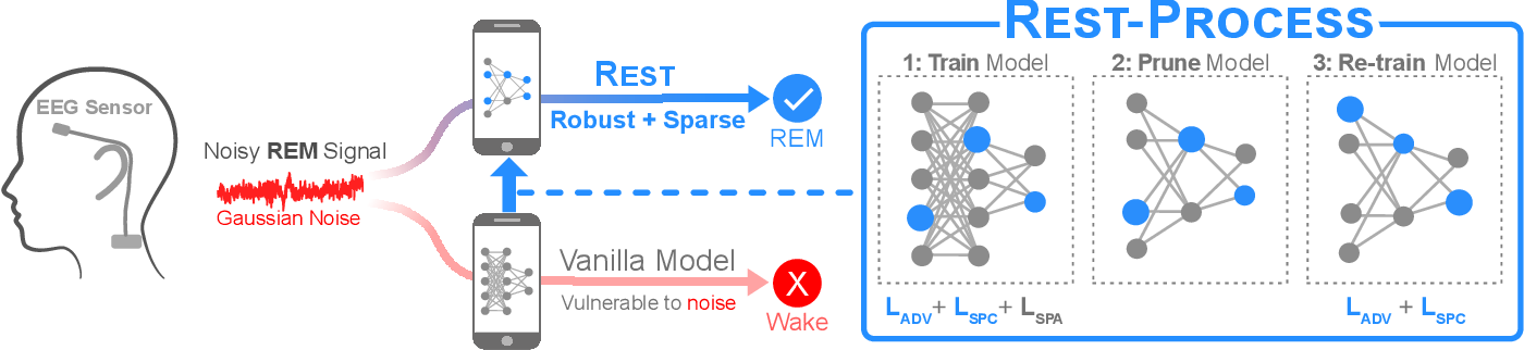 Figure 3 for REST: Robust and Efficient Neural Networks for Sleep Monitoring in the Wild