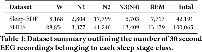Figure 2 for REST: Robust and Efficient Neural Networks for Sleep Monitoring in the Wild