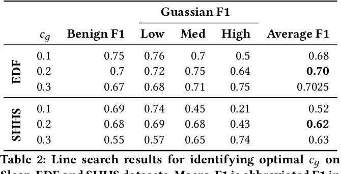 Figure 4 for REST: Robust and Efficient Neural Networks for Sleep Monitoring in the Wild