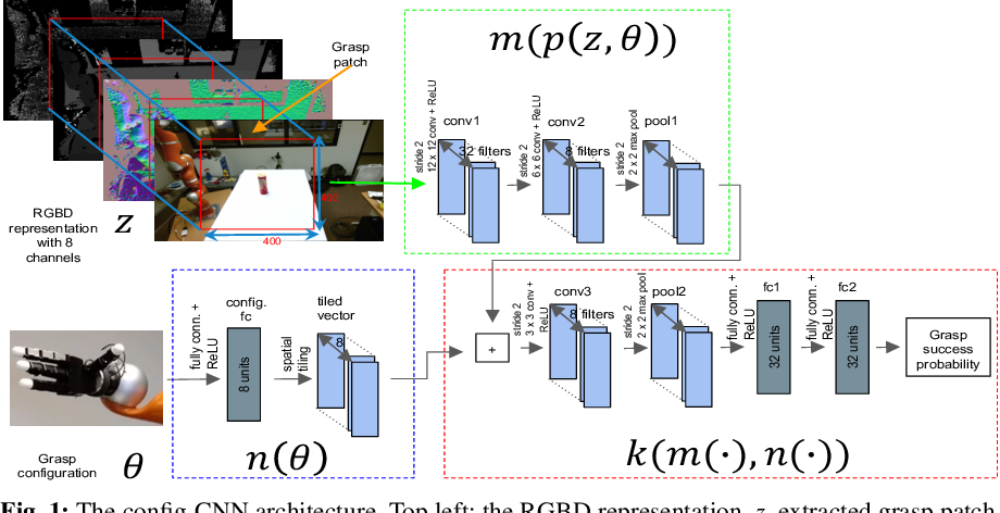Figure 1 for Planning Multi-Fingered Grasps as Probabilistic Inference in a Learned Deep Network