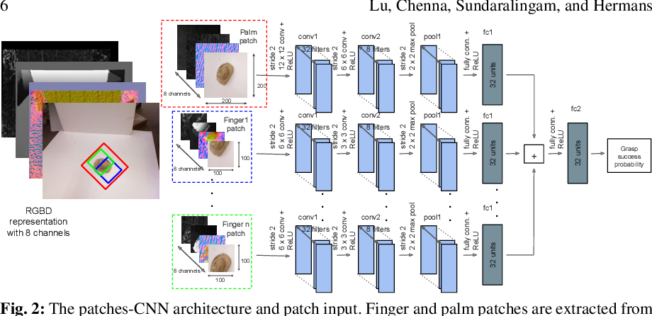 Figure 3 for Planning Multi-Fingered Grasps as Probabilistic Inference in a Learned Deep Network