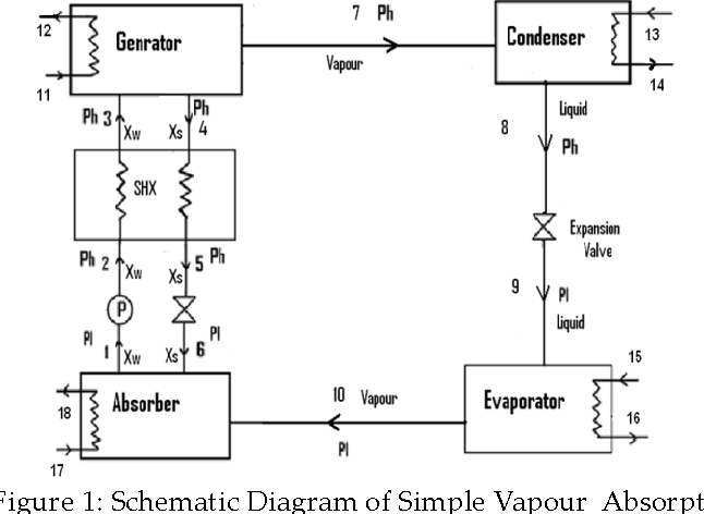 Figure 1 from ysis of Ammonia – Water ( NH 3H 2 O ) Vapor ... on