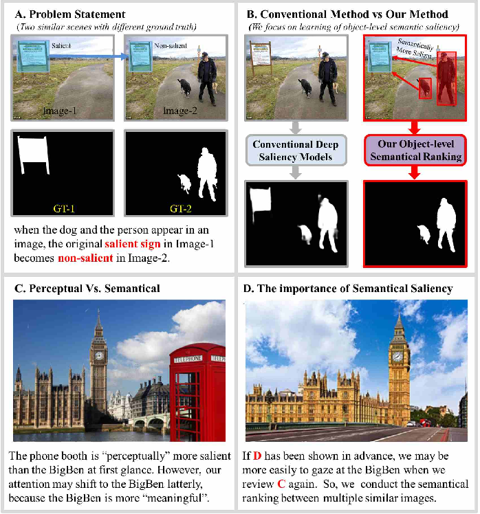 Figure 1 for Rethinking of the Image Salient Object Detection: Object-level Semantic Saliency Re-ranking First, Pixel-wise Saliency Refinement Latter
