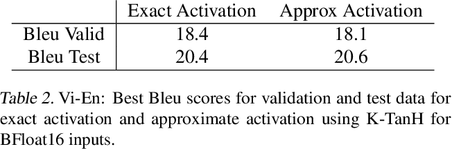 Figure 3 for K-TanH: Hardware Efficient Activations For Deep Learning