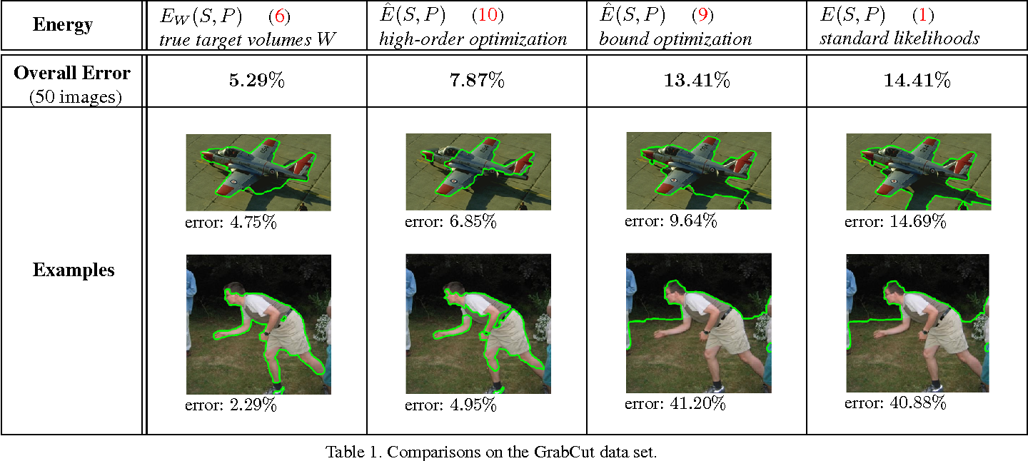 Figure 2 for Volumetric Bias in Segmentation and Reconstruction: Secrets and Solutions