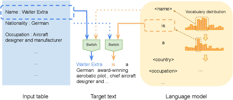 Figure 1 for Few-shot NLG with Pre-trained Language Model