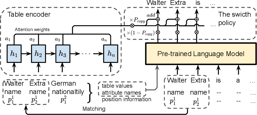 Figure 3 for Few-shot NLG with Pre-trained Language Model