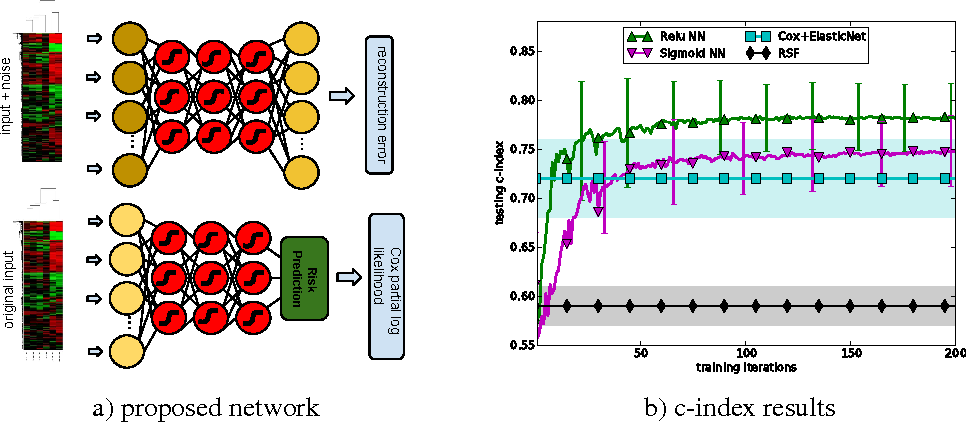 Figure 1 for Learning Genomic Representations to Predict Clinical Outcomes in Cancer