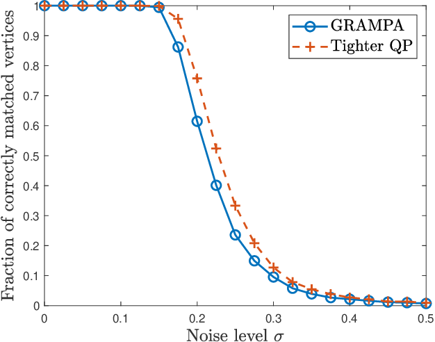 Figure 2 for Spectral Graph Matching and Regularized Quadratic Relaxations II: Erdős-Rényi Graphs and Universality