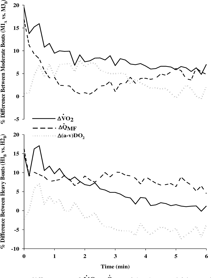 Aqmf oxygen uptake and blood flow kinetics following the onset of