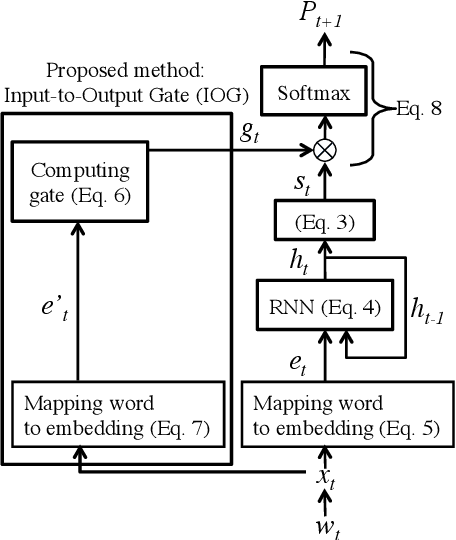 Figure 1 for Input-to-Output Gate to Improve RNN Language Models