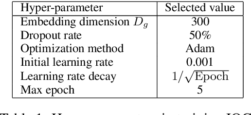 Figure 2 for Input-to-Output Gate to Improve RNN Language Models