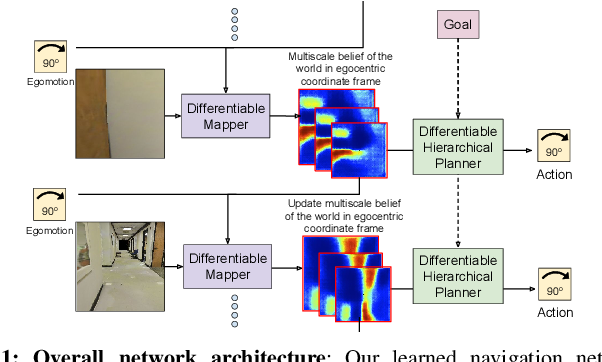Figure 1 for Cognitive Mapping and Planning for Visual Navigation