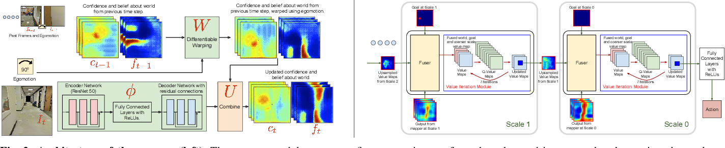 Figure 2 for Cognitive Mapping and Planning for Visual Navigation