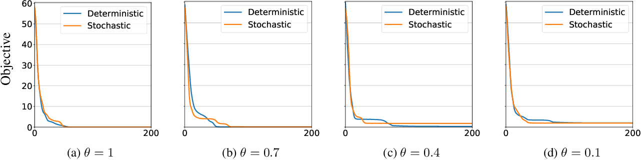 Figure 3 for Stochastically Rank-Regularized Tensor Regression Networks