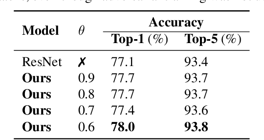 Figure 4 for Stochastically Rank-Regularized Tensor Regression Networks