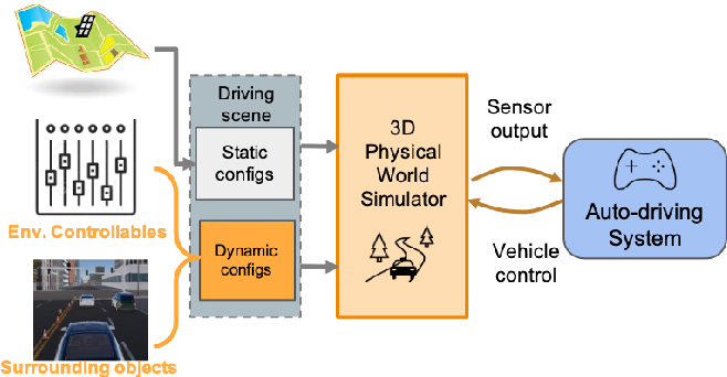 Figure 1 for Coverage-based Scene Fuzzing for Virtual Autonomous Driving Testing