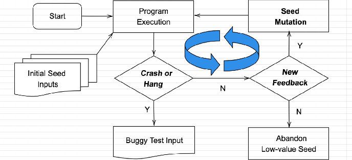 Figure 3 for Coverage-based Scene Fuzzing for Virtual Autonomous Driving Testing