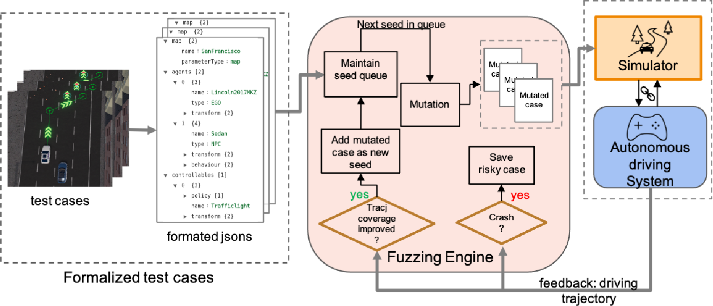 Figure 4 for Coverage-based Scene Fuzzing for Virtual Autonomous Driving Testing