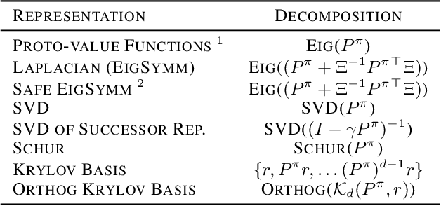 Figure 1 for Representations for Stable Off-Policy Reinforcement Learning