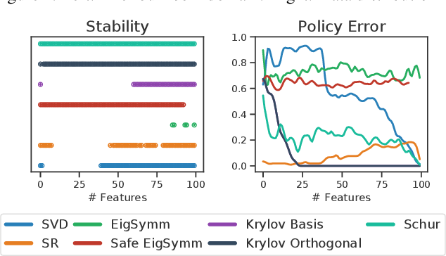 Figure 3 for Representations for Stable Off-Policy Reinforcement Learning
