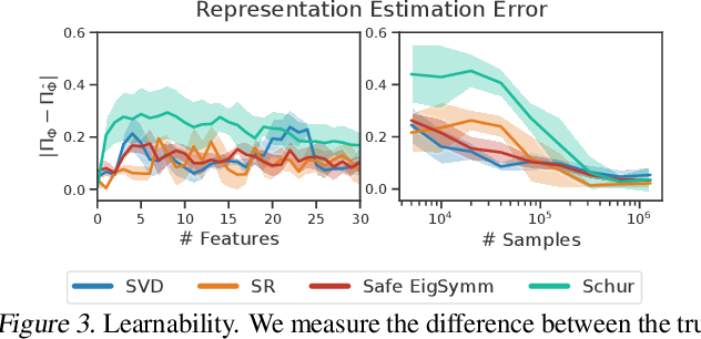 Figure 4 for Representations for Stable Off-Policy Reinforcement Learning