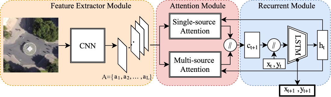 Figure 3 for CAR-Net: Clairvoyant Attentive Recurrent Network