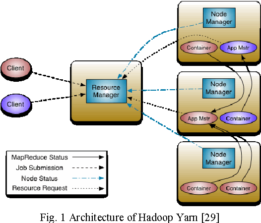 Apache Hadoop Yarn Parameter configuration Challenges and