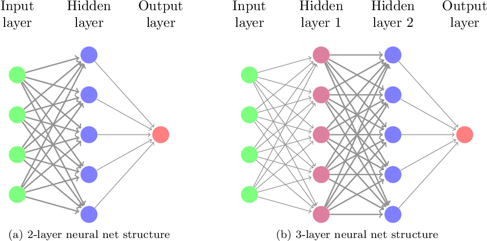 Figure 1 for Mildly Overparametrized Neural Nets can Memorize Training Data Efficiently