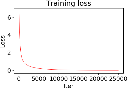 Figure 2 for Mildly Overparametrized Neural Nets can Memorize Training Data Efficiently