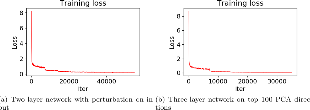Figure 3 for Mildly Overparametrized Neural Nets can Memorize Training Data Efficiently