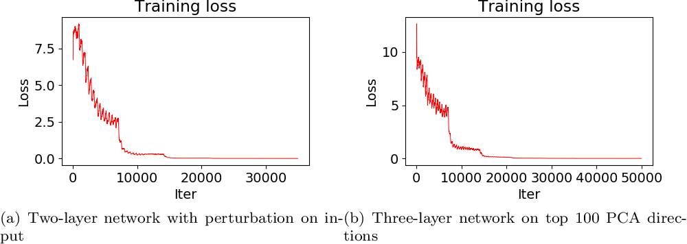 Figure 4 for Mildly Overparametrized Neural Nets can Memorize Training Data Efficiently