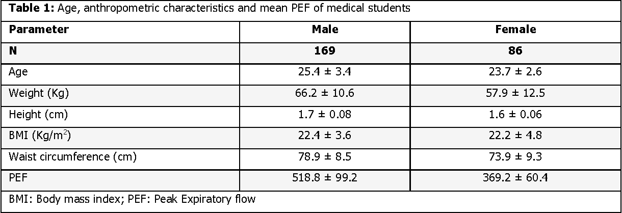 Table 2 From Peak Expiratory Flow In Normal Medical Students In