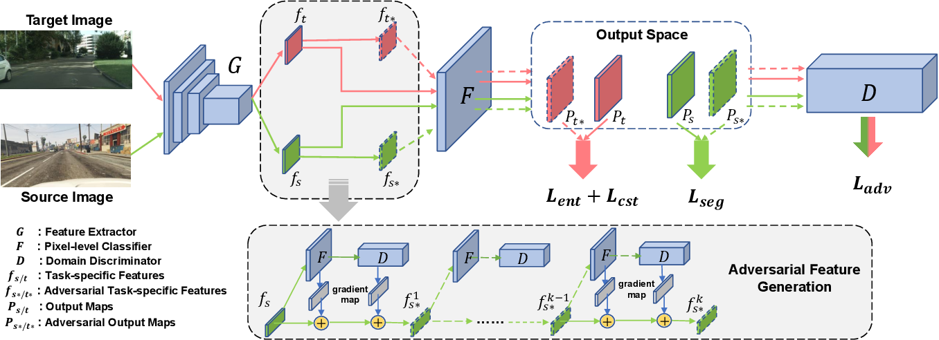 Figure 3 for An Adversarial Perturbation Oriented Domain Adaptation Approach for Semantic Segmentation