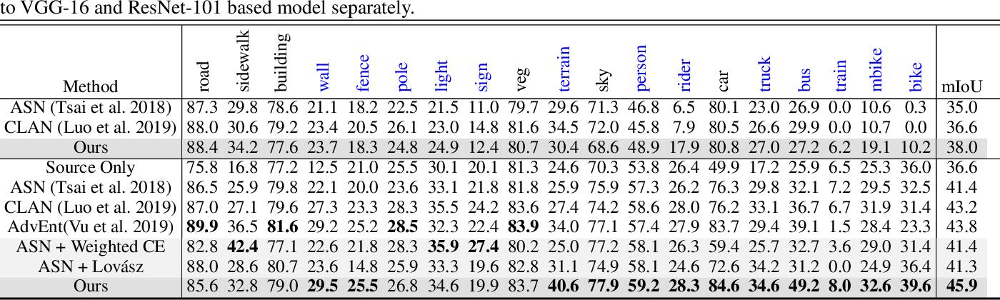 Figure 2 for An Adversarial Perturbation Oriented Domain Adaptation Approach for Semantic Segmentation