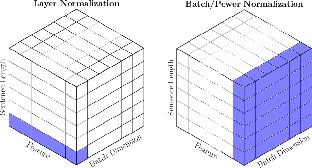 Figure 1 for Rethinking Batch Normalization in Transformers