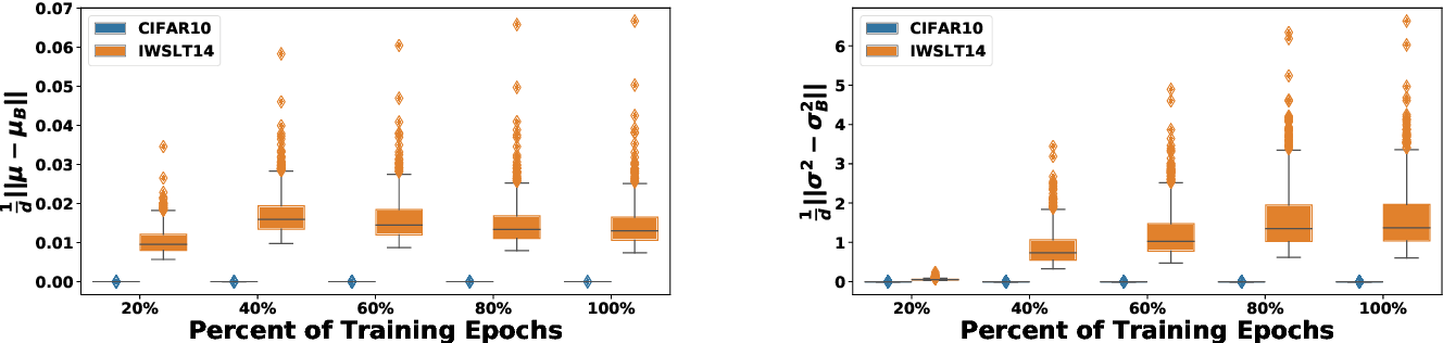 Figure 2 for Rethinking Batch Normalization in Transformers