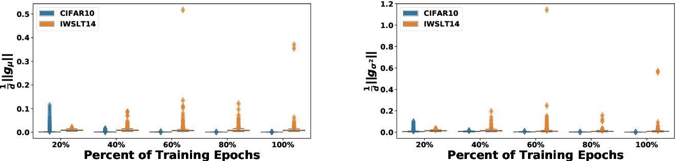 Figure 3 for Rethinking Batch Normalization in Transformers