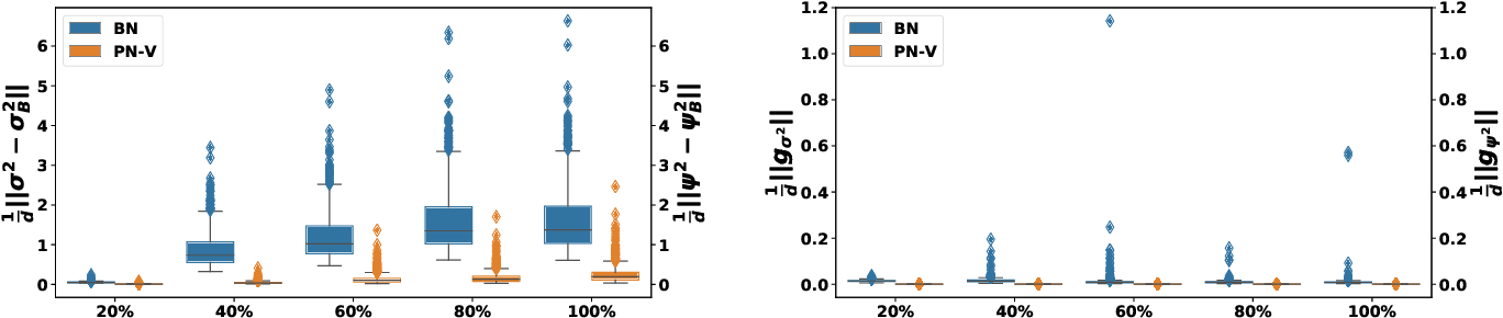 Figure 4 for Rethinking Batch Normalization in Transformers