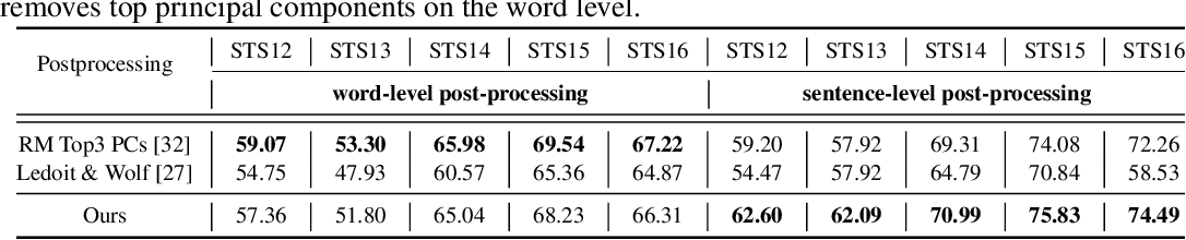 Figure 4 for An Empirical Study on Post-processing Methods for Word Embeddings