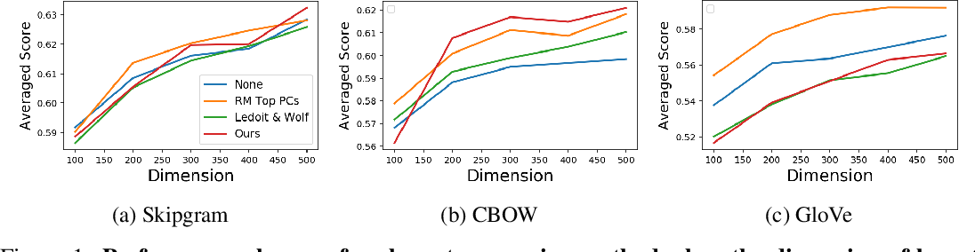 Figure 2 for An Empirical Study on Post-processing Methods for Word Embeddings